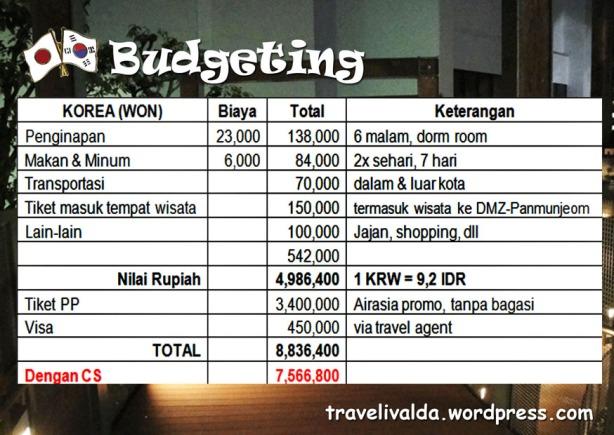 korea budget